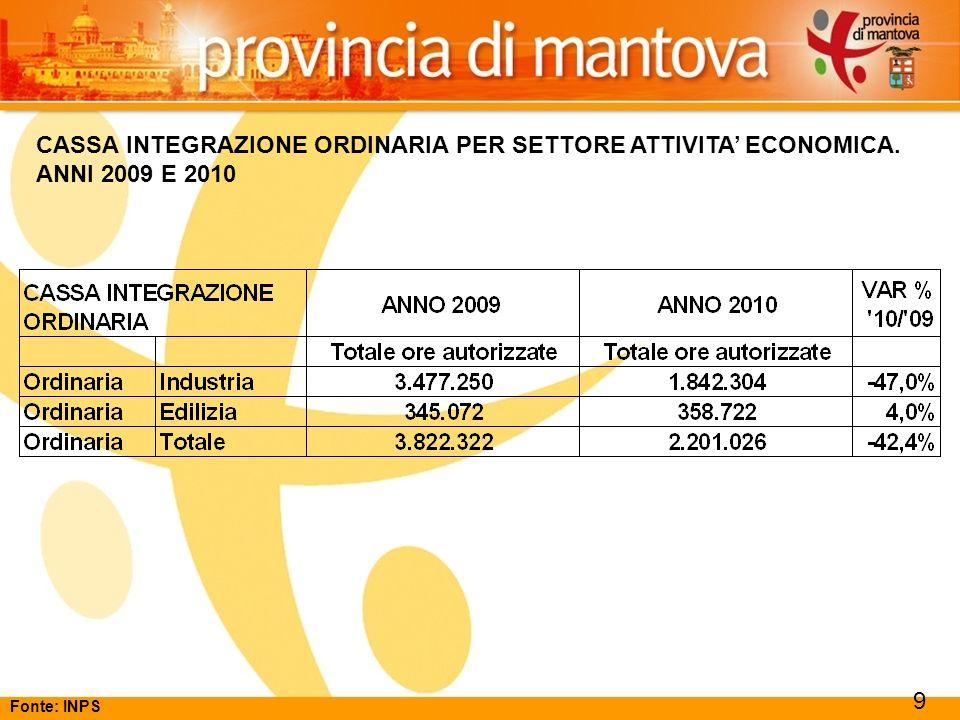 113 CASSA INTEGRAZIONE ORDINARIA PER SETTORE ATTIVITA ECONOMICA. ANNI 2009 E 2010 9