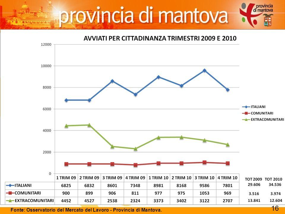 120 Fonte: Osservatorio del Mercato del Lavoro - Provincia di Mantova. 16