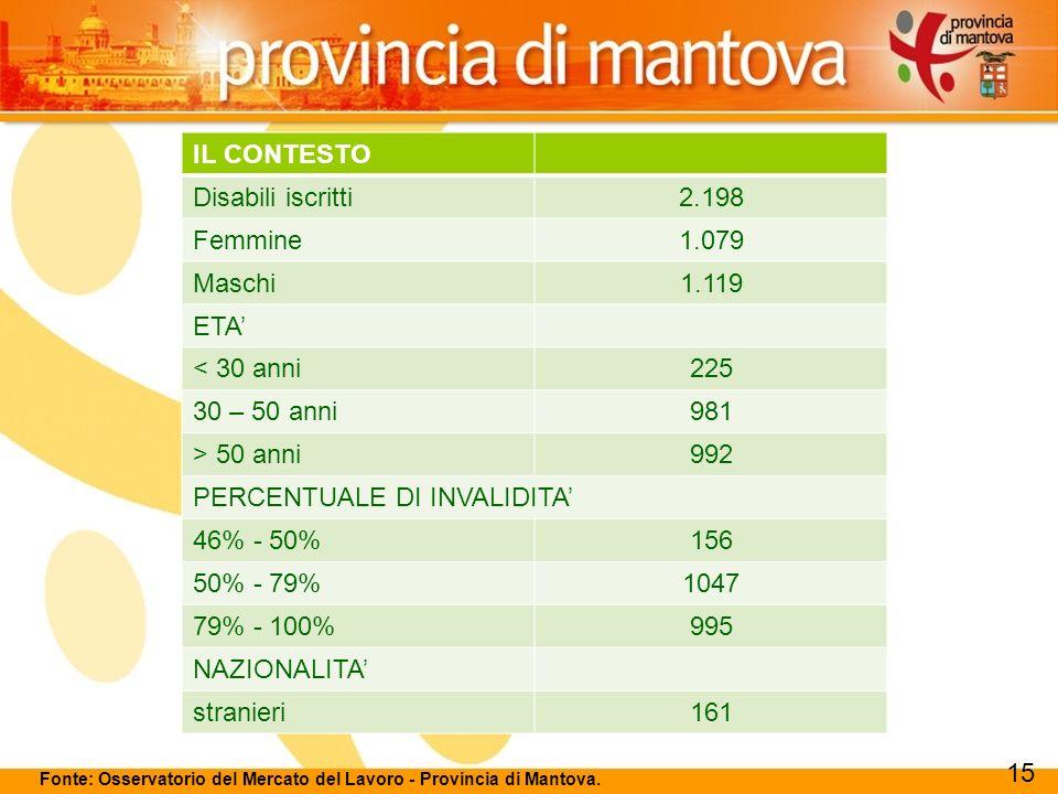 122 Fonte: Osservatorio del Mercato del Lavoro - Provincia di Mantova.