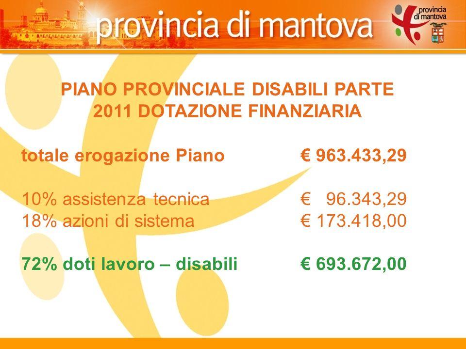 127 PIANO PROVINCIALE DISABILI PARTE 2011 DOTAZIONE FINANZIARIA totale erogazione Piano 963.433,29 10% assistenza tecnica 96.343,29 18% azioni di sistema 173.418,00 72% doti lavoro – disabili 693.672,00