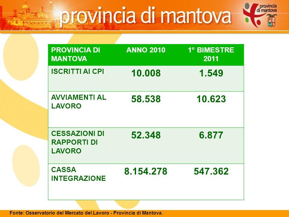 13 PROVINCIA DI MANTOVA ANNO 20101° BIMESTRE 2011 ISCRITTI AI CPI 10.0081.549 AVVIAMENTI AL LAVORO 58.53810.623 CESSAZIONI DI RAPPORTI DI LAVORO 52.3486.877 CASSA INTEGRAZIONE 8.154.278547.362 Fonte: Osservatorio del Mercato del Lavoro - Provincia di Mantova.