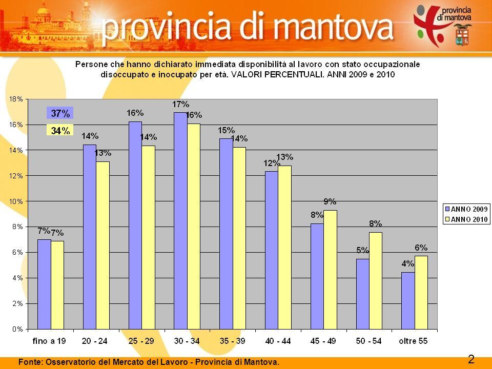 116 Fonte: Osservatorio del Mercato del Lavoro - Provincia di Mantova.