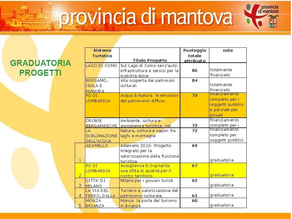 18 il progetto finanziato: Acqua e natura contributo richiesto 1.118.000,00 contributo richiesto 1.118.000,00 Finanziato: 516.500,00 pubblici di cui 281.500,00 a Mantova (50%) 92.647,00 privati – (esaurimento risorse) Finanziato: 516.500,00 pubblici di cui 281.500,00 a Mantova (50%) 92.647,00 privati – (esaurimento risorse) 3 interventi a Mantova: Comune di Moglia, Quistello e Sermide 3 interventi a Mantova: Comune di Moglia, Quistello e Sermide