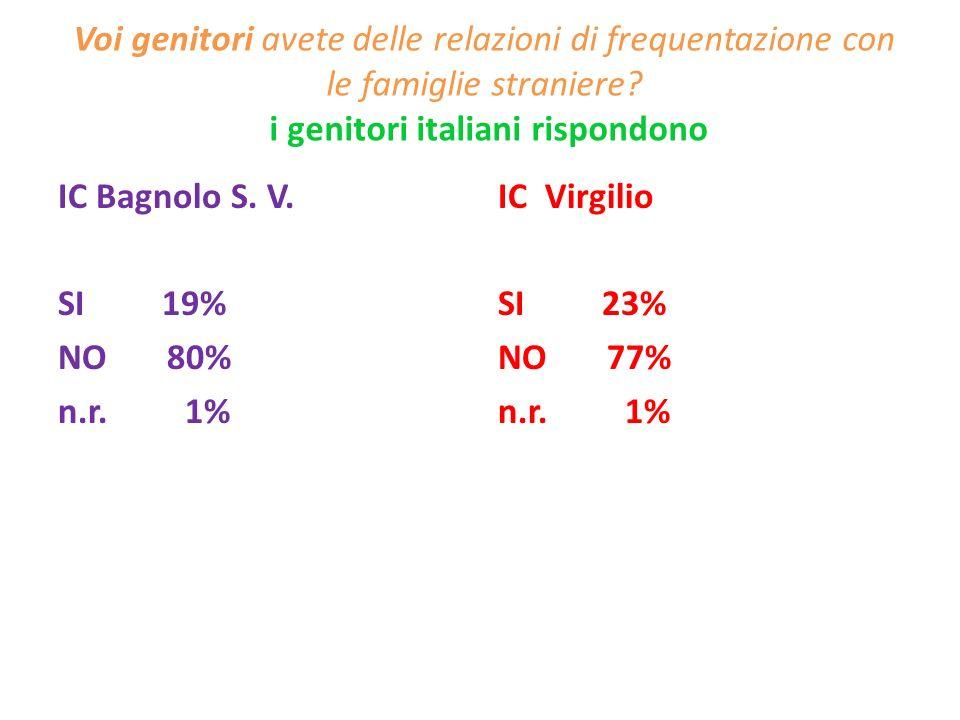 Voi genitori avete delle relazioni di frequentazione con le famiglie straniere? i genitori italiani rispondono IC Bagnolo S. V. SI 19% NO 80% n.r. 1%