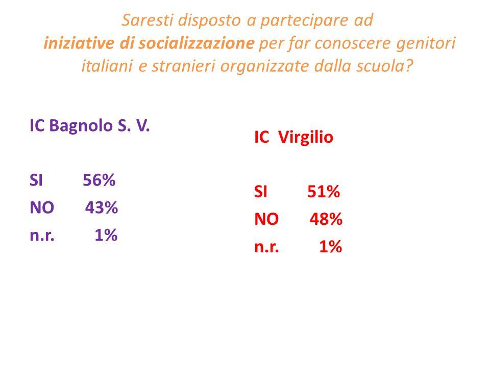 Saresti disposto a partecipare ad iniziative di socializzazione per far conoscere genitori italiani e stranieri organizzate dalla scuola? IC Bagnolo S
