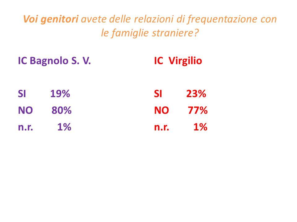 Voi genitori avete delle relazioni di frequentazione con le famiglie straniere? IC Bagnolo S. V. SI 19% NO 80% n.r. 1% IC Virgilio SI 23% NO 77% n.r.