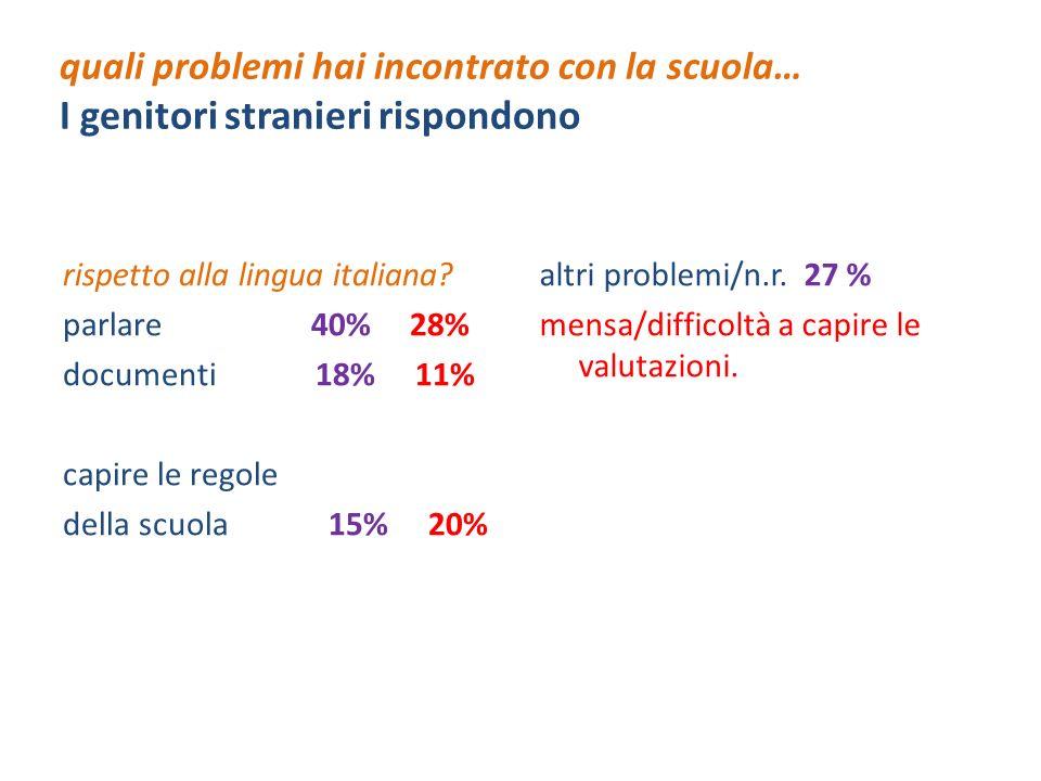 quali problemi hai incontrato con la scuola… I genitori stranieri rispondono rispetto alla lingua italiana? parlare 40% 28% documenti 18% 11% capire l