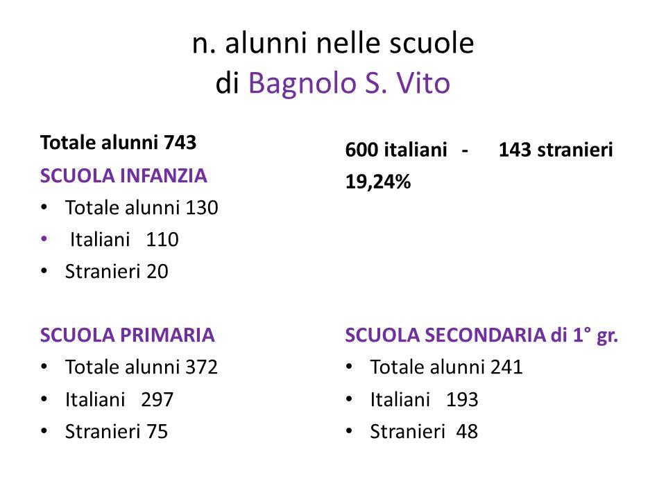 n. alunni nelle scuole di Bagnolo S. Vito Totale alunni 743 SCUOLA INFANZIA Totale alunni 130 Italiani 110 Stranieri 20 SCUOLA PRIMARIA Totale alunni