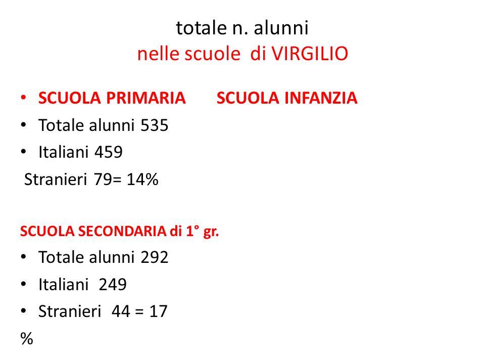 totale n. alunni nelle scuole di VIRGILIO SCUOLA PRIMARIA SCUOLA INFANZIA Totale alunni 535 Italiani 459 Stranieri 79= 14% SCUOLA SECONDARIA di 1° gr.