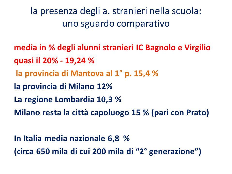 la presenza degli a. stranieri nella scuola: uno sguardo comparativo media in % degli alunni stranieri IC Bagnolo e Virgilio quasi il 20% - 19,24 % la