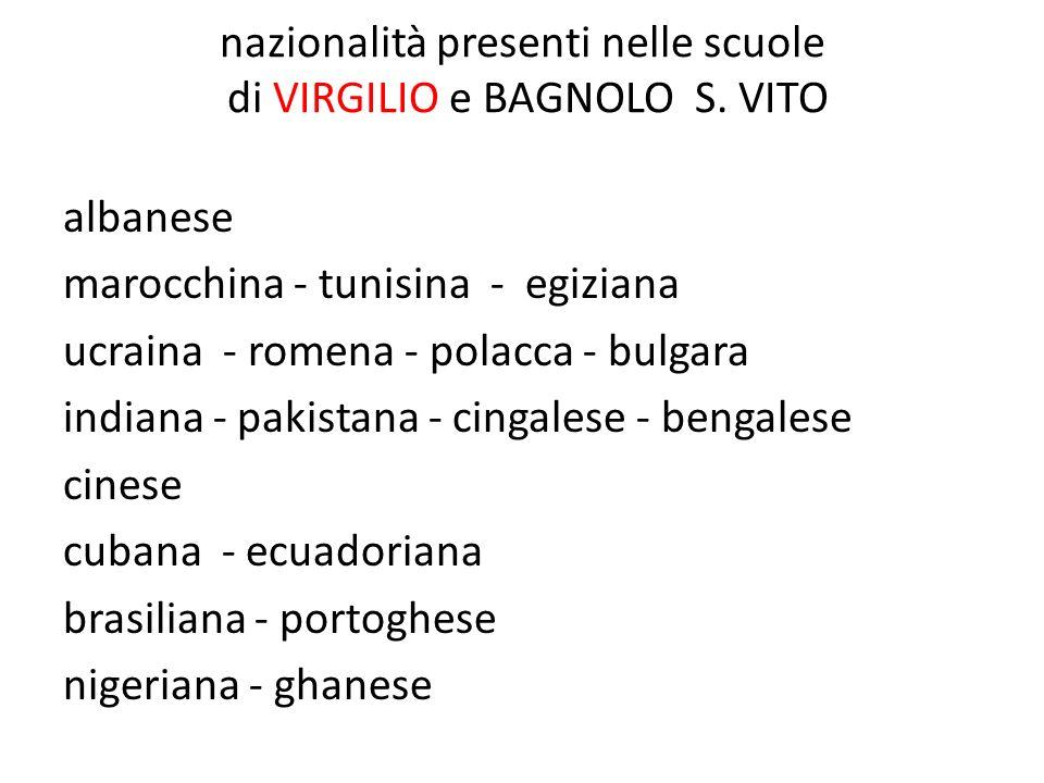 nazionalità presenti nelle scuole di VIRGILIO e BAGNOLO S. VITO albanese marocchina - tunisina - egiziana ucraina - romena - polacca - bulgara indiana