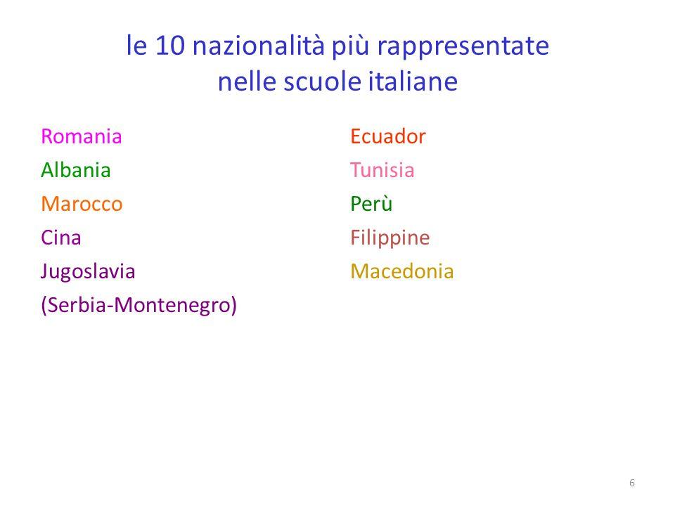 6 le 10 nazionalità più rappresentate nelle scuole italiane Romania Albania Marocco Cina Jugoslavia (Serbia-Montenegro) Ecuador Tunisia Perù Filippine