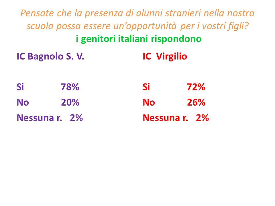 Pensate che le modalità organizzative e le risorse per accogliere e inserire gli alunni stranieri nella nostra scuola siano : i genitori italiani rispondono IC Bagnolo S.