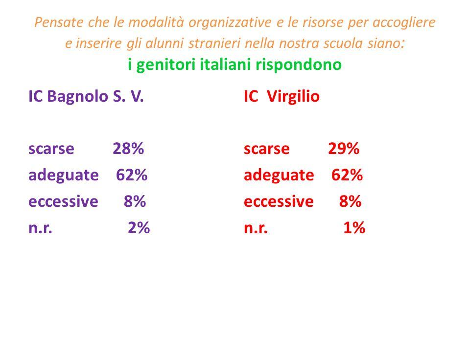 Pensate che le modalità organizzative e le risorse per accogliere e inserire gli alunni stranieri nella nostra scuola siano : i genitori italiani risp