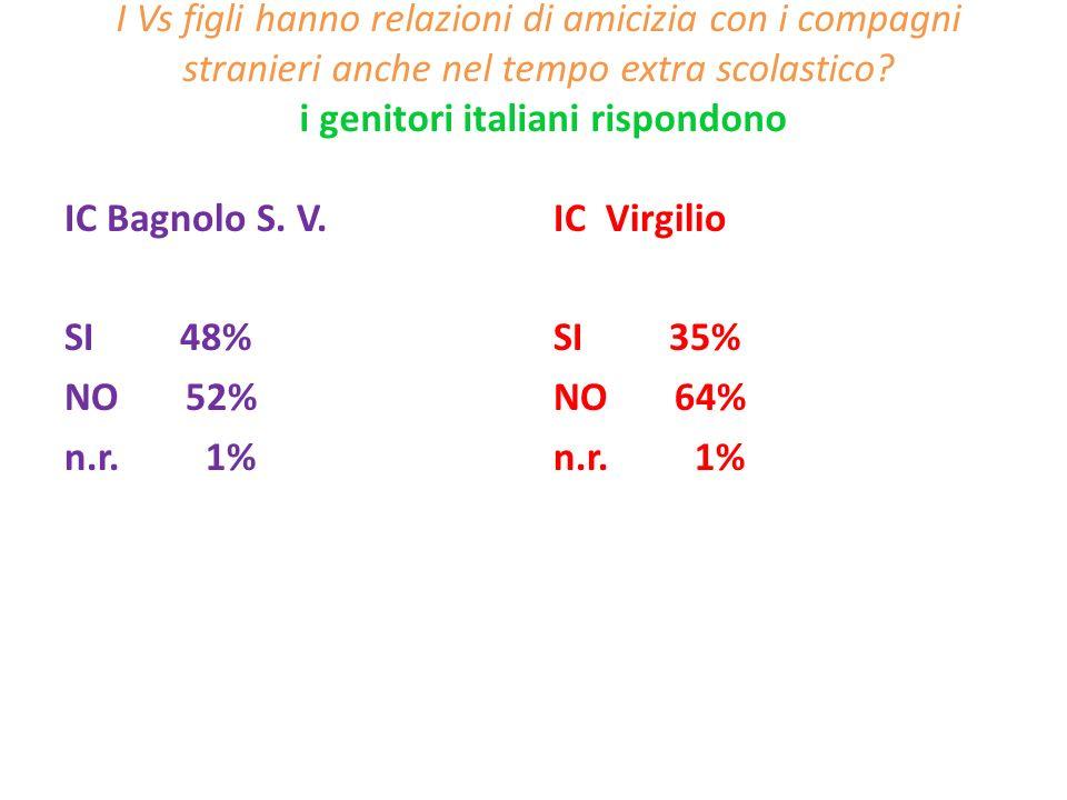 I Vs figli hanno relazioni di amicizia con i compagni stranieri anche nel tempo extra scolastico? i genitori italiani rispondono IC Bagnolo S. V. SI 4