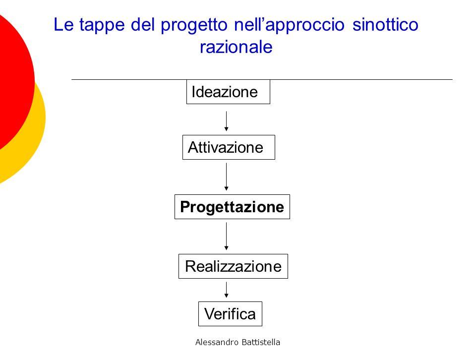 Le tappe del progetto nellapproccio sinottico razionale Ideazione Attivazione Progettazione Realizzazione Verifica Alessandro Battistella