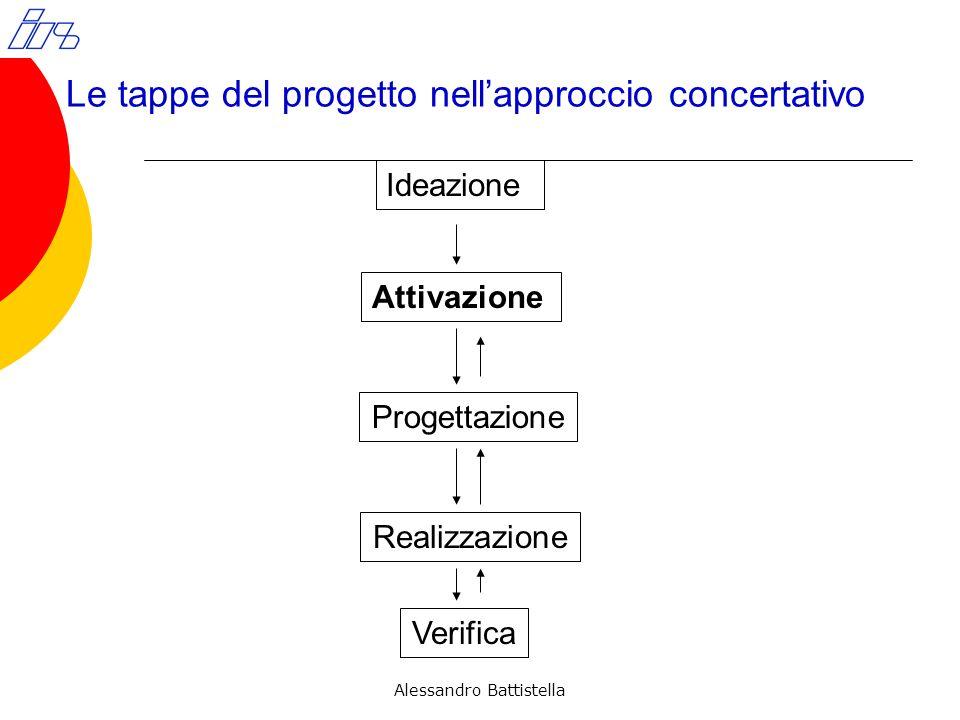 Le tappe del progetto nellapproccio concertativo Ideazione Attivazione Progettazione Realizzazione Verifica Alessandro Battistella
