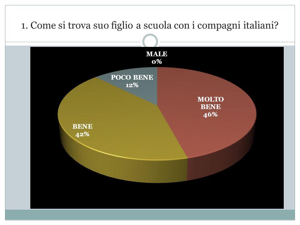 1. Come si trova suo figlio a scuola con i compagni italiani?