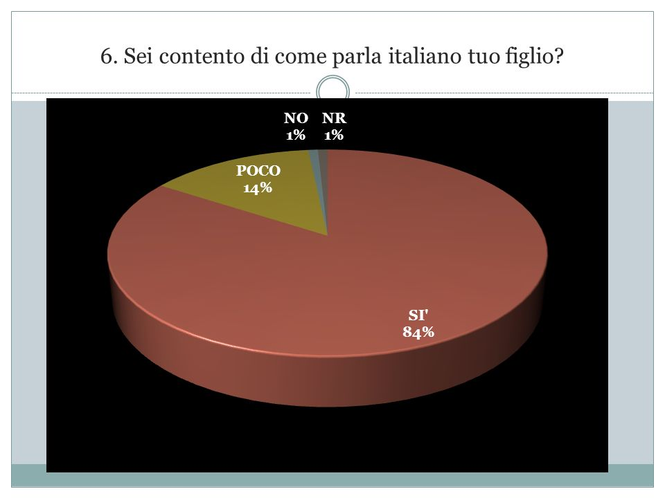 6. Sei contento di come parla italiano tuo figlio?