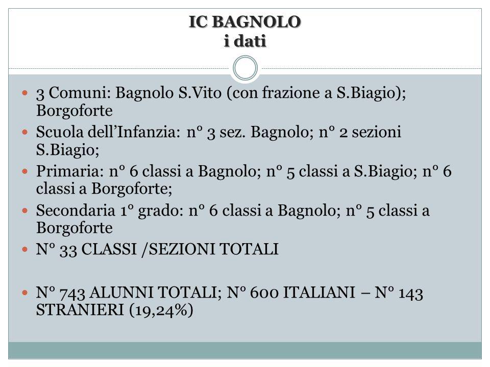 IC BAGNOLO i dati 3 Comuni: Bagnolo S.Vito (con frazione a S.Biagio); Borgoforte Scuola dellInfanzia: n° 3 sez. Bagnolo; n° 2 sezioni S.Biagio; Primar