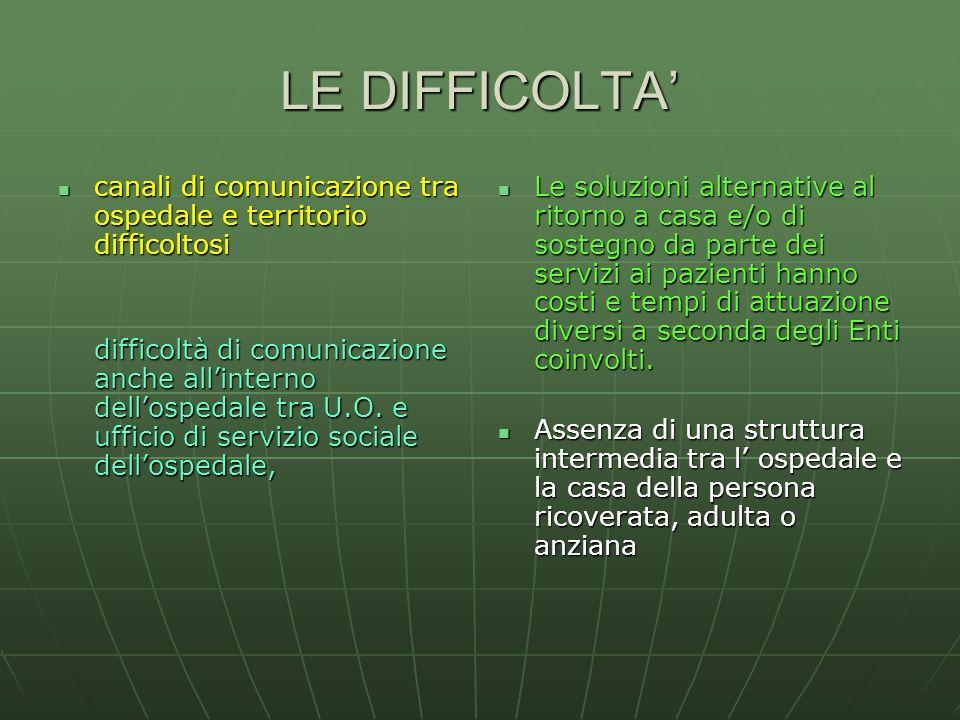 LE DIFFICOLTA canali di comunicazione tra ospedale e territorio difficoltosi difficoltà di comunicazione anche allinterno dellospedale tra U.O. e uffi