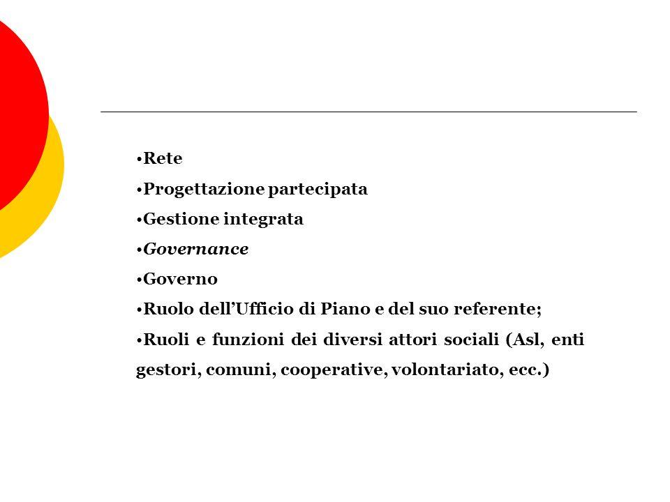 Rete Progettazione partecipata Gestione integrata Governance Governo Ruolo dellUfficio di Piano e del suo referente; Ruoli e funzioni dei diversi atto