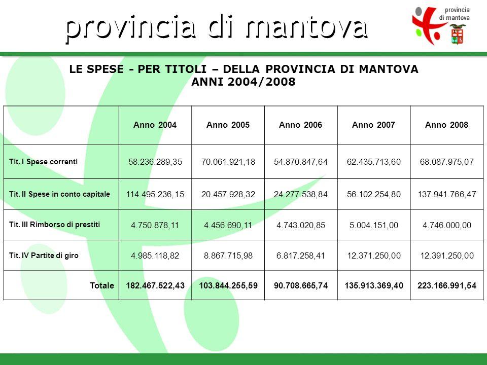 LE SPESE - PER TITOLI – DELLA PROVINCIA DI MANTOVA ANNI 2004/2008 Anno 2004Anno 2005Anno 2006Anno 2007Anno 2008 Tit.