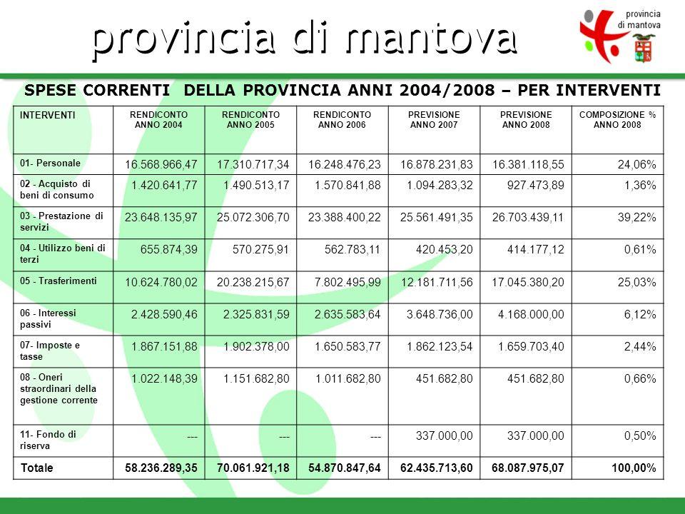 provincia di mantova SPESE CORRENTI DELLA PROVINCIA ANNI 2004/2008 – PER INTERVENTI INTERVENTI RENDICONTO ANNO 2004 RENDICONTO ANNO 2005 RENDICONTO ANNO 2006 PREVISIONE ANNO 2007 PREVISIONE ANNO 2008 COMPOSIZIONE % ANNO 2008 01- Personale 16.568.966,4717.310.717,3416.248.476,2316.878.231,8316.381.118,5524,06% 02 - Acquisto di beni di consumo 1.420.641,771.490.513,171.570.841,881.094.283,32927.473,891,36% 03 - Prestazione di servizi 23.648.135,9725.072.306,7023.388.400,2225.561.491,3526.703.439,1139,22% 04 - Utilizzo beni di terzi 655.874,39570.275,91562.783,11420.453,20414.177,120,61% 05 - Trasferimenti 10.624.780,0220.238.215,677.802.495,9912.181.711,5617.045.380,2025,03% 06 - Interessi passivi 2.428.590,462.325.831,592.635.583,643.648.736,004.168.000,006,12% 07- Imposte e tasse 1.867.151,881.902.378,001.650.583,771.862.123,541.659.703,402,44% 08 - Oneri straordinari della gestione corrente 1.022.148,391.151.682,801.011.682,80451.682,80 0,66% 11- Fondo di riserva --- 337.000,00 0,50% Totale58.236.289,3570.061.921,1854.870.847,6462.435.713,6068.087.975,07100,00%