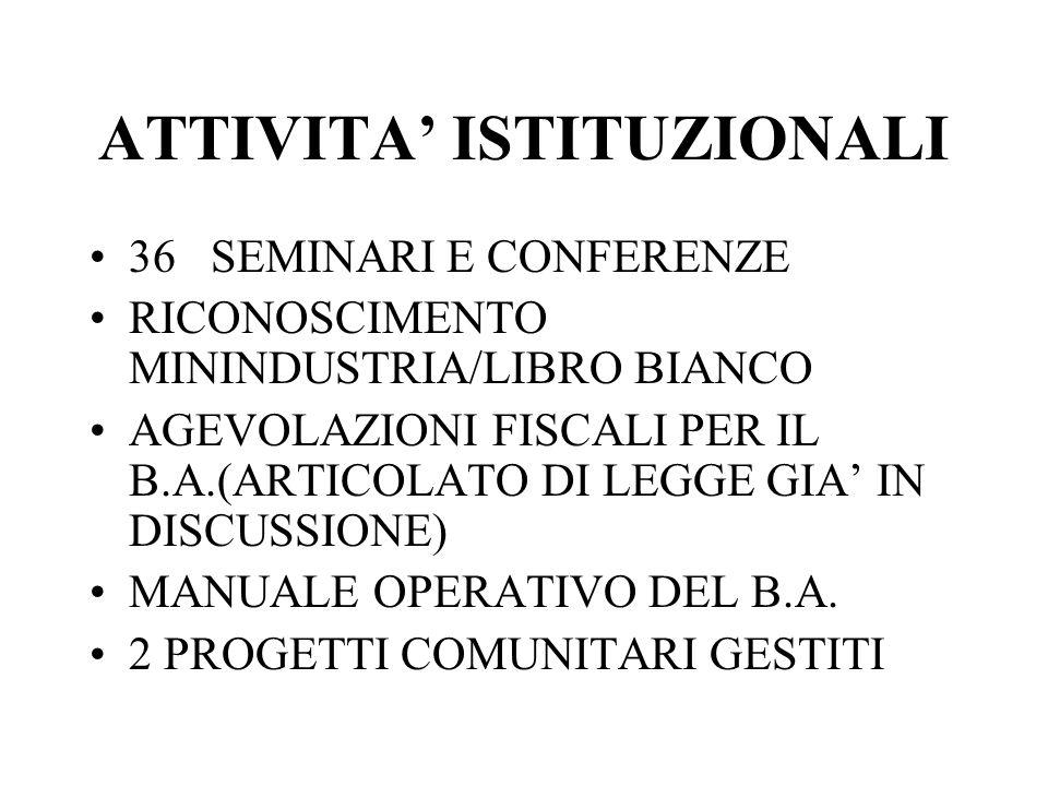 ATTIVITA ISTITUZIONALI 36 SEMINARI E CONFERENZE RICONOSCIMENTO MININDUSTRIA/LIBRO BIANCO AGEVOLAZIONI FISCALI PER IL B.A.(ARTICOLATO DI LEGGE GIA IN DISCUSSIONE) MANUALE OPERATIVO DEL B.A.
