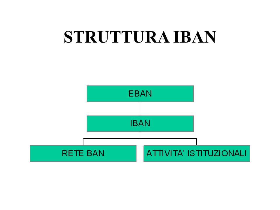 STRUTTURA IBAN