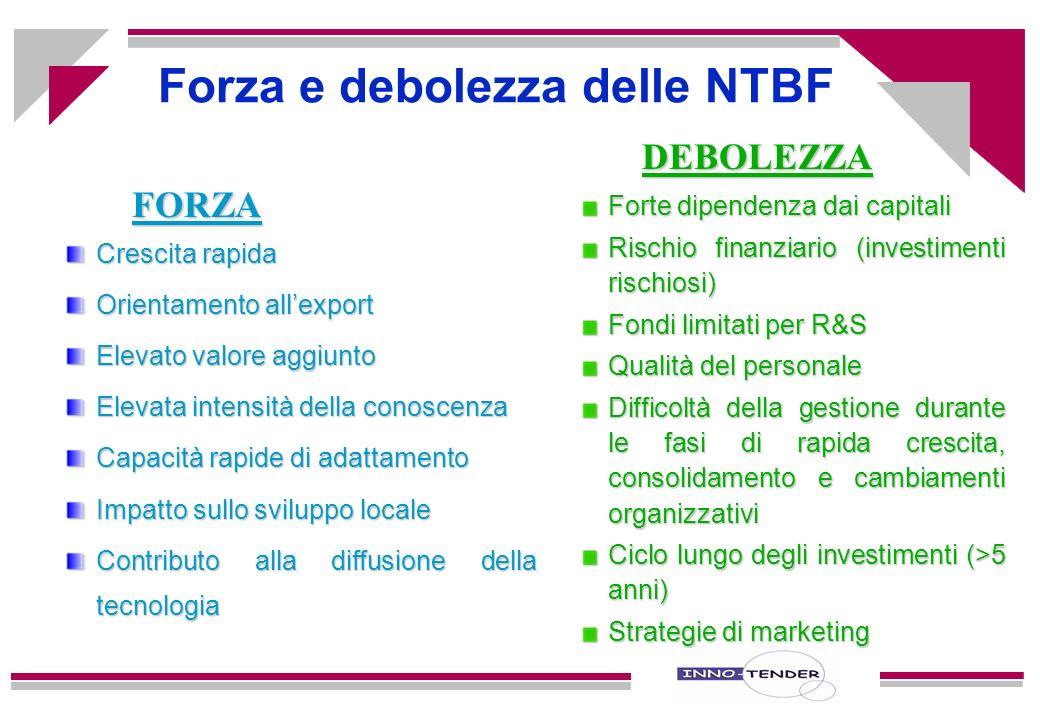 Definizione di New Technolgy Based Firms (NTBF) 1.Giovani imprese (<10 anni) 2.Diversa origine (Università, centri tecnologici, spin off da imprese...