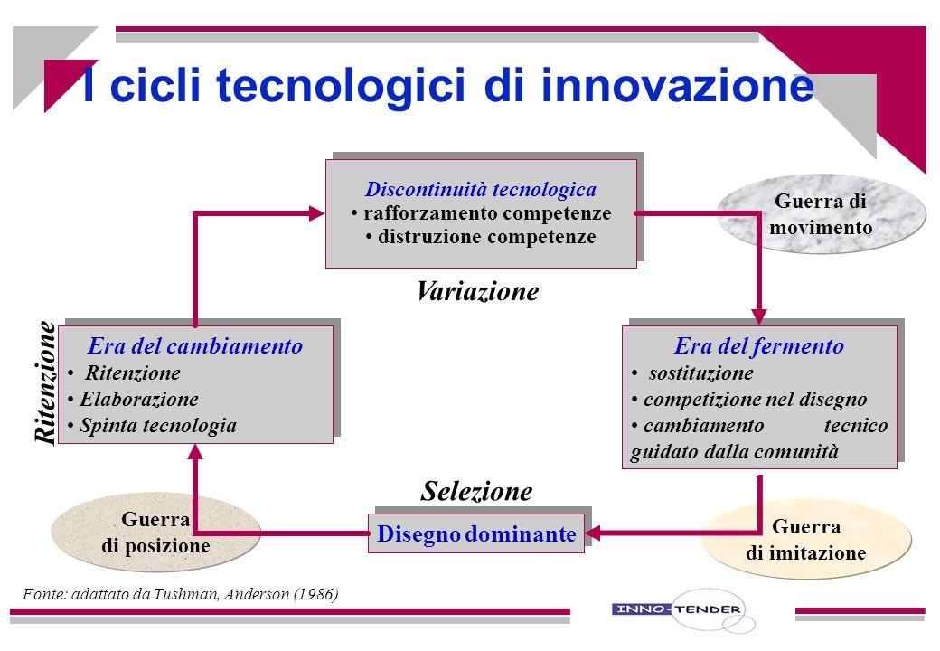 Le ipotesi del modello dei cicli tecnologici La base competitiva delle imprese a base tecnologia muta: dalla concorrenza tradizionale (statica) alla i