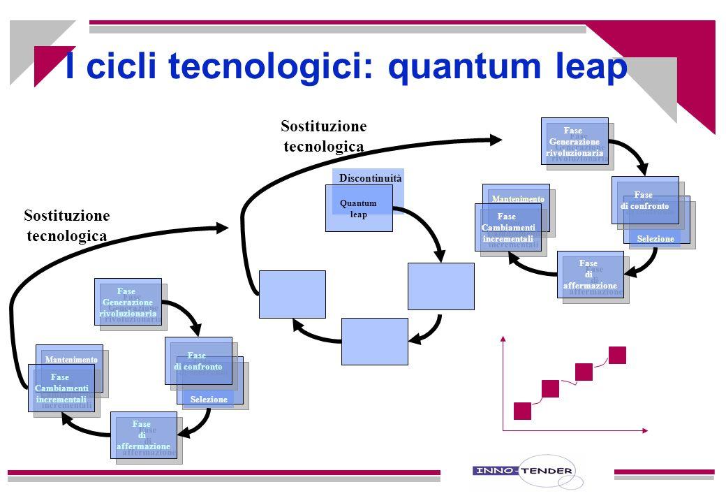 Guerra di movimento Guerra di imitazione Guerra di posizione I cicli tecnologici di innovazione Discontinuità tecnologica rafforzamento competenze dis