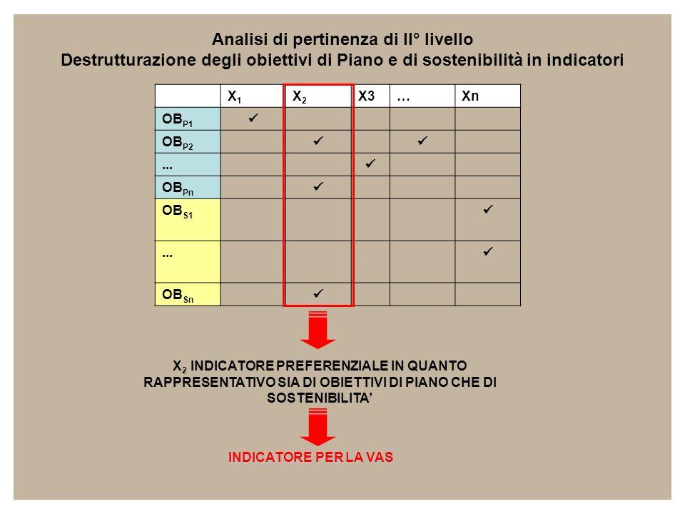 X1X1 X2X2 X3…Xn OB P1 OB P2... OB Pn OB S1... OB Sn Analisi di pertinenza di II° livello Destrutturazione degli obiettivi di Piano e di sostenibilità