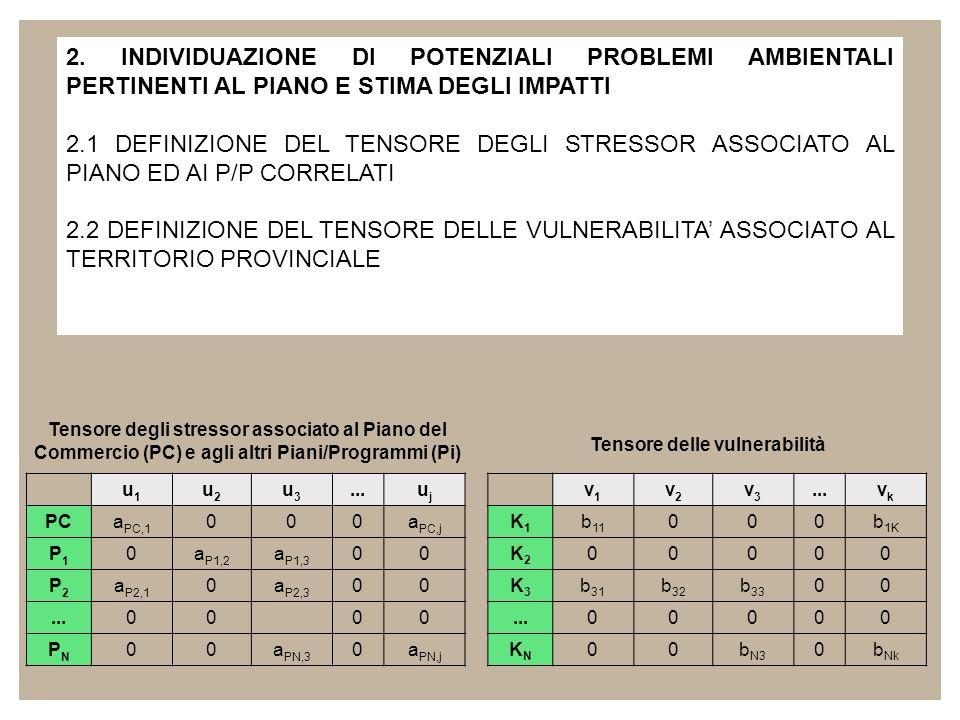 2.3 ANALISI DI CORRELAZIONE TRA STRESSOR E VULNERABILITA PER LA STIMA DEI POTENZIALI IMPATTI 2.3.1 Analisi preliminare di correlazione stressor-vulnerability 2.3.2 Determinazione di indici di impatto cumulativo u1u1 u2u2 v1v1 v2v2 unun vnvn u1u1 u2u2 v1v1 v2v2 Analisi preliminare di correlazione stressor-vulnerability