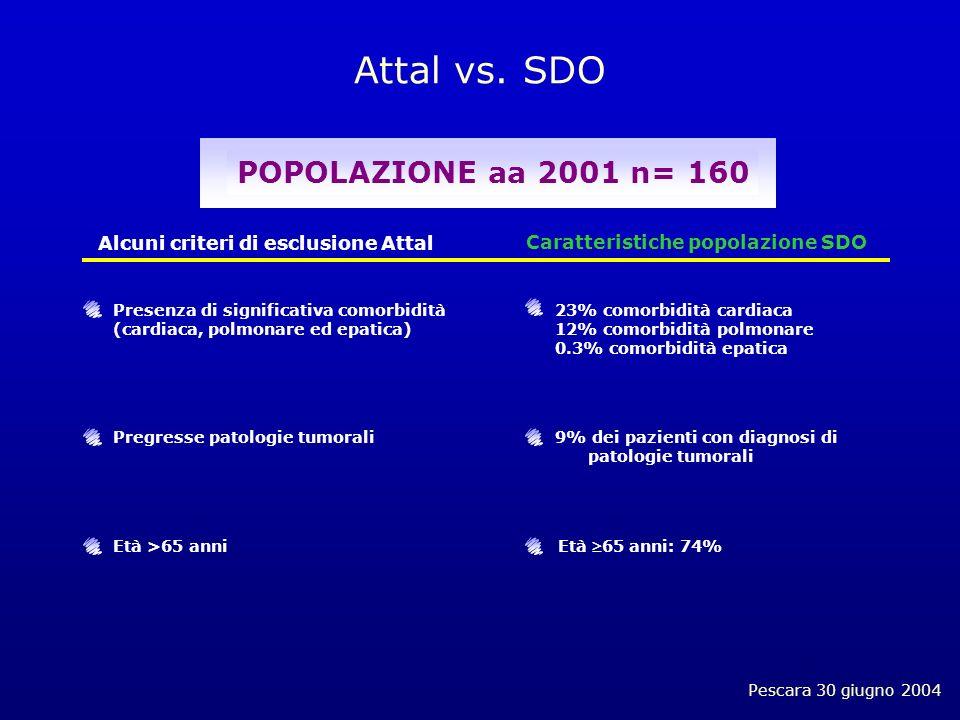 Pescara 30 giugno 2004 Attal vs.