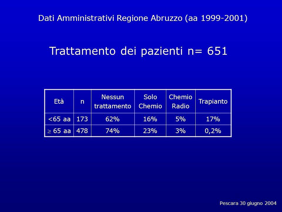 Pescara 30 giugno 2004 Trattamento dei pazienti n= 651 Etàn Nessun trattamento Solo Chemio Radio Trapianto <65 aa17362%16%5%17% 65 aa 47874%23%3%0,2% Dati Amministrativi Regione Abruzzo (aa 1999-2001)