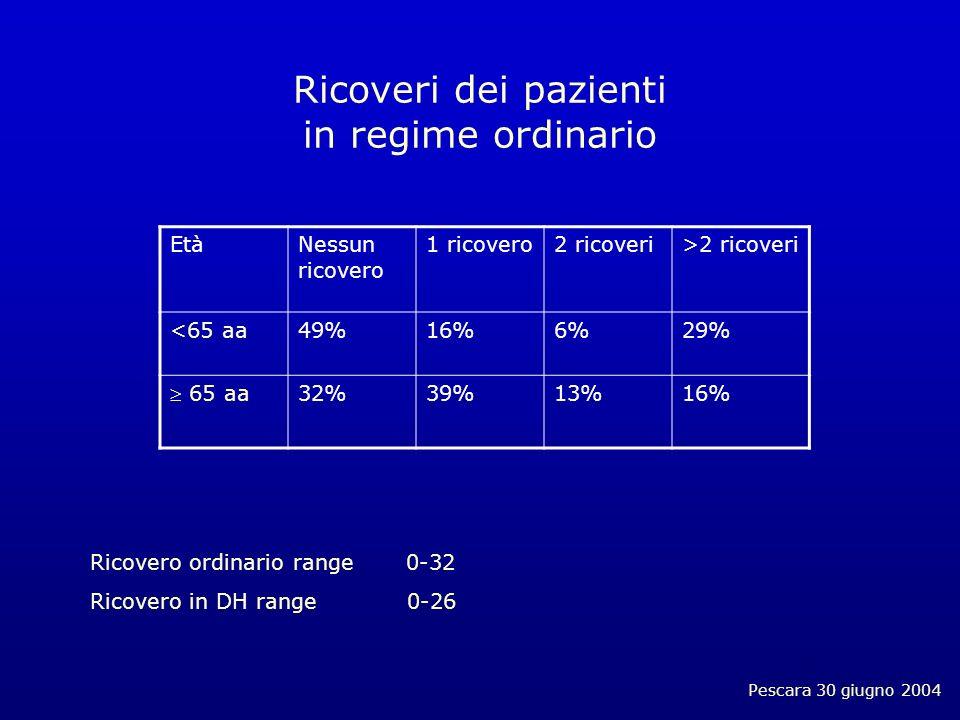 Pescara 30 giugno 2004 Ricoveri dei pazienti in regime ordinario Ricovero ordinario range 0-32 Ricovero in DH range 0-26 EtàNessun ricovero 1 ricovero2 ricoveri>2 ricoveri <65 aa49%16%6%29% 65 aa 32%39%13%16%