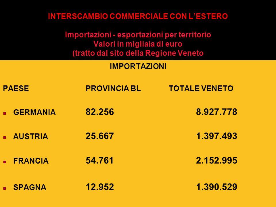 INTERSCAMBIO COMMERCIALE CON LESTERO Importazioni - esportazioni per territorio Valori in migliaia di euro (tratto dal sito della Regione Veneto IMPOR