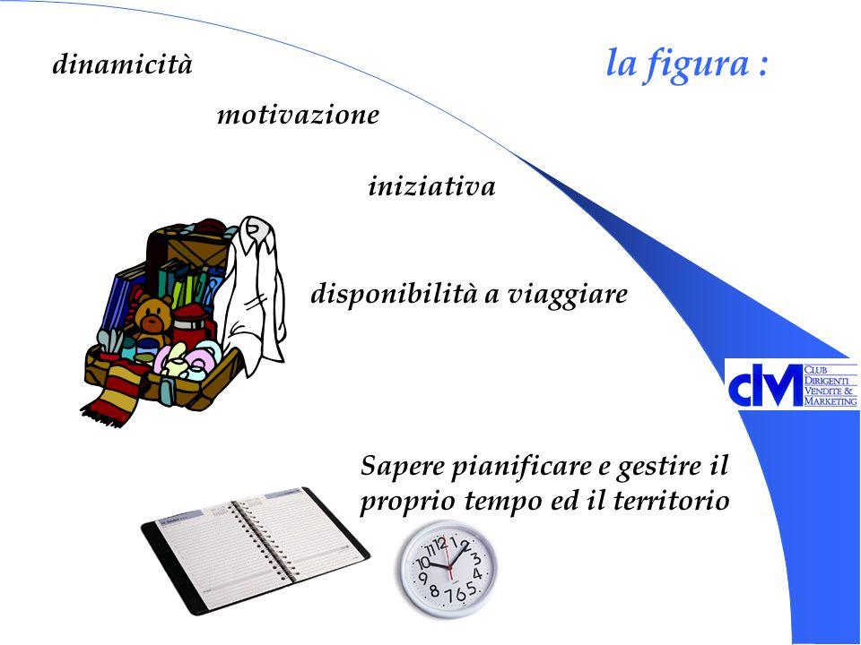 la figura : disponibilità a viaggiare Sapere pianificare e gestire il proprio tempo ed il territorio iniziativa motivazione dinamicità