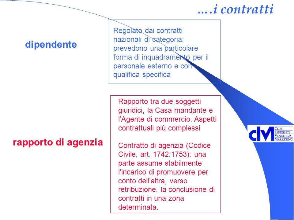 dipendente rapporto di agenzia Regolato dai contratti nazionali di categoria: prevedono una particolare forma di inquadramento per il personale esterno e con qualifica specifica Rapporto tra due soggetti giuridici, la Casa mandante e lAgente di commercio.
