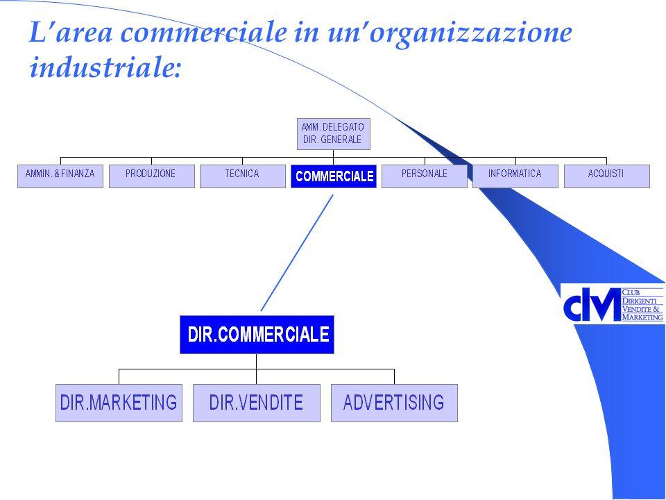 Larea commerciale in unorganizzazione industriale: