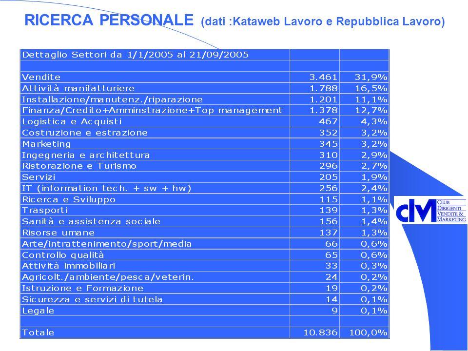 RICERCA PERSONALE (dati :Kataweb Lavoro e Repubblica Lavoro)