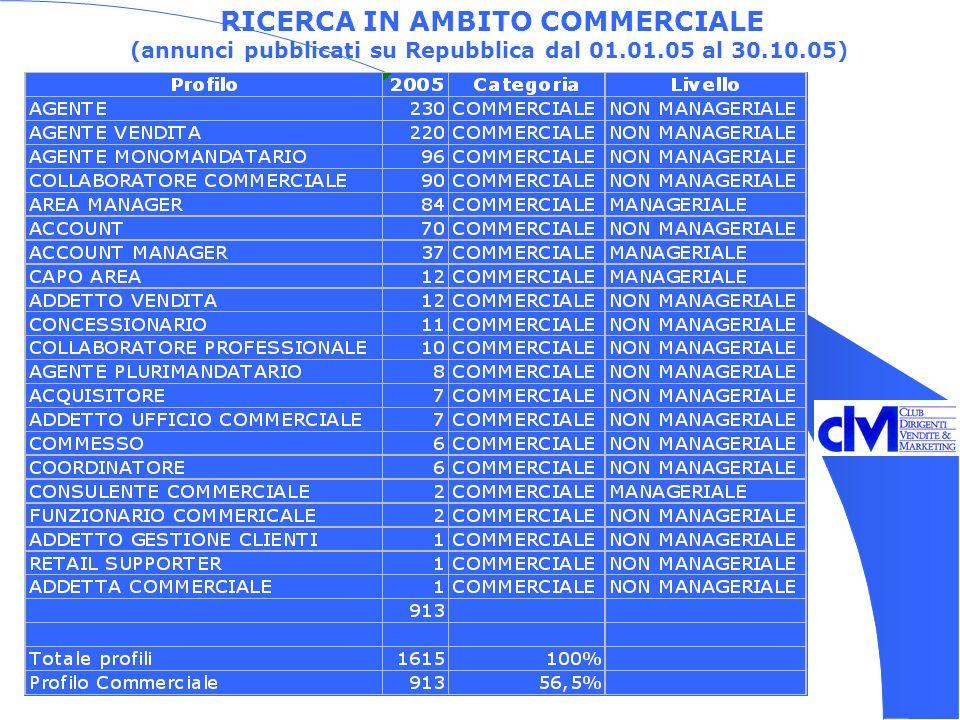 RICERCA IN AMBITO COMMERCIALE (annunci pubblicati su Repubblica dal 01.01.05 al 30.10.05)