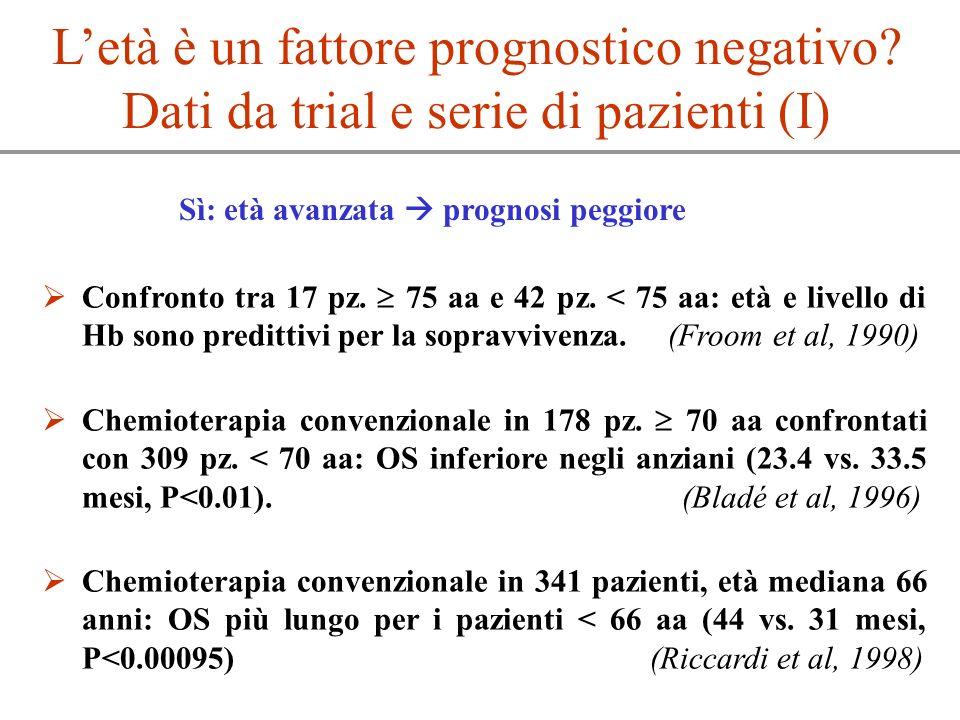 Letà è un fattore prognostico negativo? Dati da trial e serie di pazienti (I) Confronto tra 17 pz. 75 aa e 42 pz. < 75 aa: età e livello di Hb sono pr