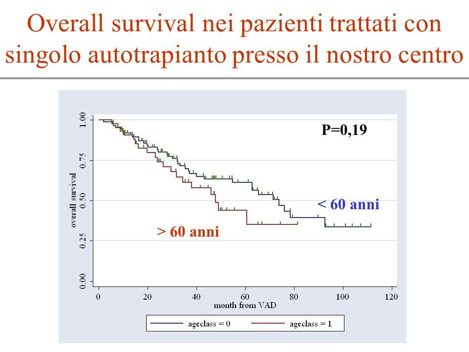 Overall survival nei pazienti trattati con singolo autotrapianto presso il nostro centro P=0,19 < 60 anni > 60 anni