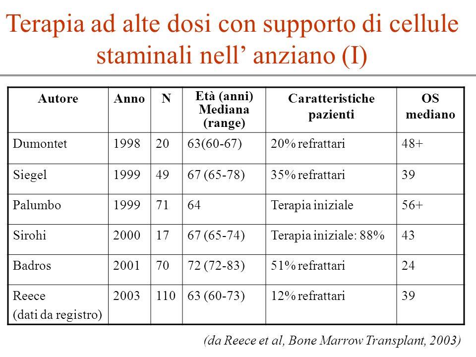 Terapia ad alte dosi con supporto di cellule staminali nell anziano (I) AutoreAnnoN Età (anni) Mediana (range) Caratteristiche pazienti OS mediano Dum
