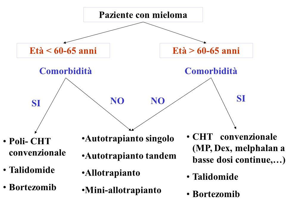 Paziente con mieloma Età < 60-65 anniEtà > 60-65 anni Autotrapianto singolo Autotrapianto tandem Allotrapianto Mini-allotrapianto Comorbidità Poli- CH