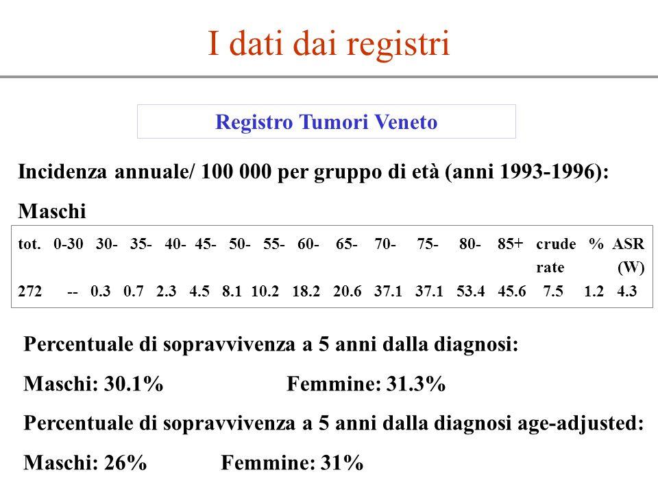 I dati dai registri Registro Tumori Veneto Incidenza annuale/ 100 000 per gruppo di età (anni 1993-1996): Maschi tot. 0-30 30- 35- 40- 45- 50- 55- 60-