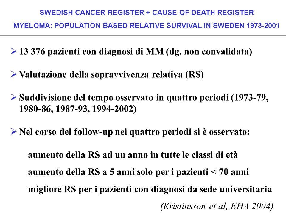SWEDISH CANCER REGISTER + CAUSE OF DEATH REGISTER MYELOMA: POPULATION BASED RELATIVE SURVIVAL IN SWEDEN 1973-2001 13 376 pazienti con diagnosi di MM (